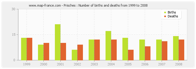 Prisches : Number of births and deaths from 1999 to 2008