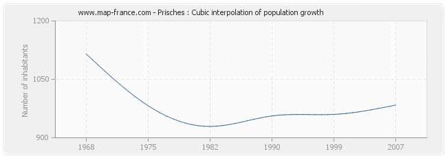 Prisches : Cubic interpolation of population growth