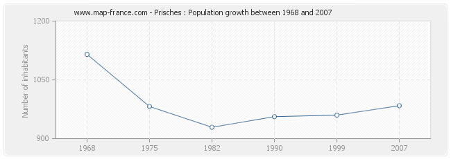 Population Prisches