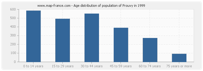 Age distribution of population of Prouvy in 1999