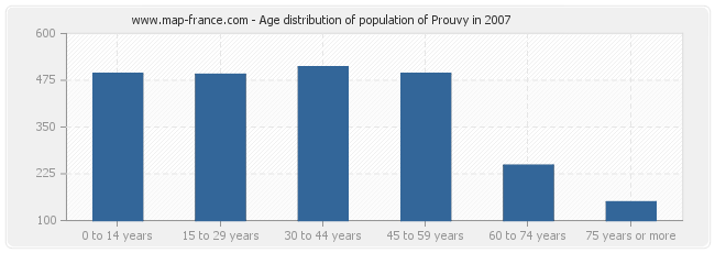 Age distribution of population of Prouvy in 2007