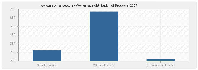 Women age distribution of Prouvy in 2007