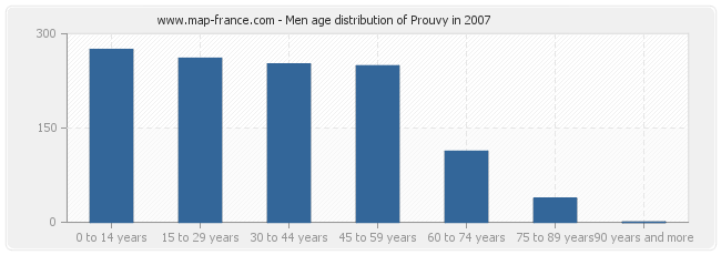 Men age distribution of Prouvy in 2007