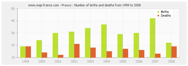 Prouvy : Number of births and deaths from 1999 to 2008