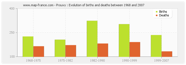 Prouvy : Evolution of births and deaths between 1968 and 2007