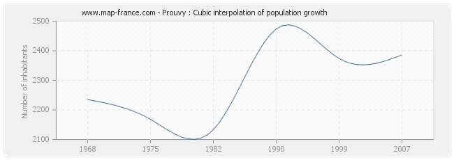 Prouvy : Cubic interpolation of population growth