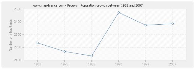 Population Prouvy