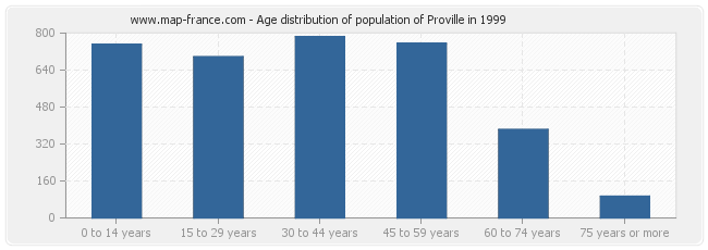 Age distribution of population of Proville in 1999