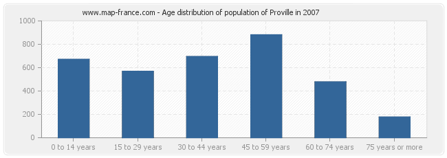Age distribution of population of Proville in 2007