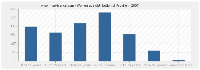 Women age distribution of Proville in 2007