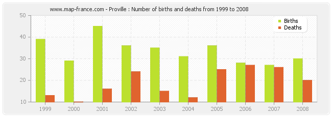 Proville : Number of births and deaths from 1999 to 2008