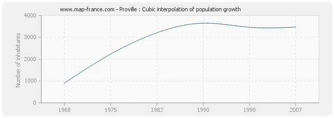Proville : Cubic interpolation of population growth