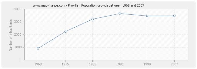 Population Proville