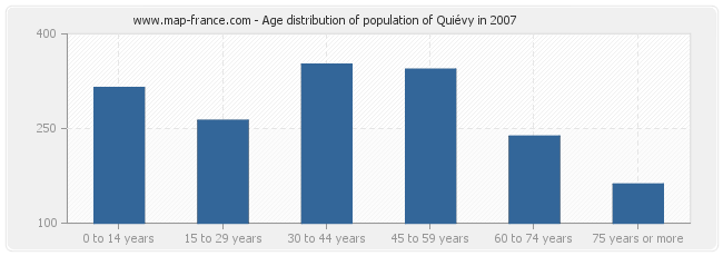 Age distribution of population of Quiévy in 2007