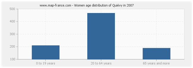 Women age distribution of Quiévy in 2007