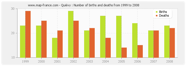 Quiévy : Number of births and deaths from 1999 to 2008