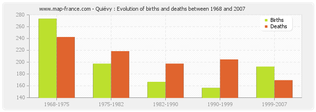 Quiévy : Evolution of births and deaths between 1968 and 2007
