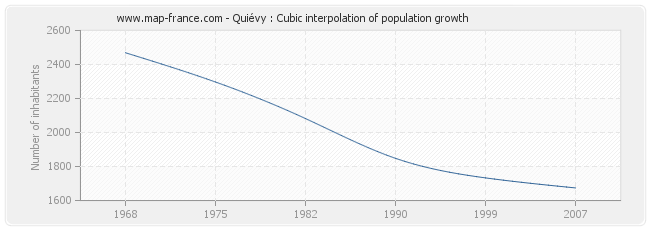 Quiévy : Cubic interpolation of population growth