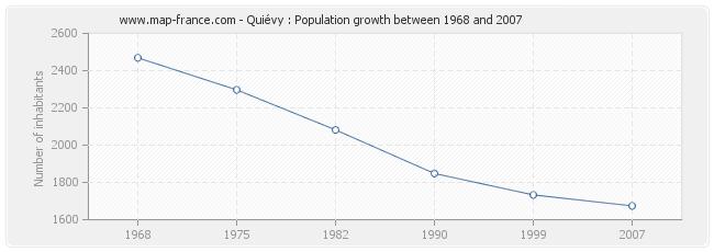 Population Quiévy
