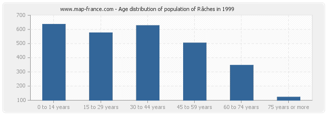 Age distribution of population of Râches in 1999
