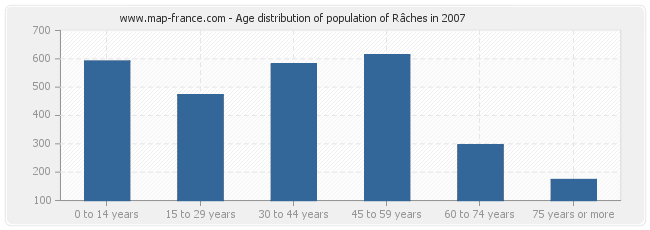 Age distribution of population of Râches in 2007