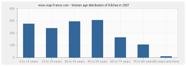Women age distribution of Râches in 2007