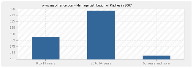 Men age distribution of Râches in 2007
