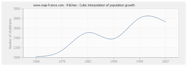 Râches : Cubic interpolation of population growth