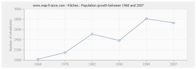 Population Râches