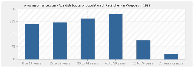Age distribution of population of Radinghem-en-Weppes in 1999