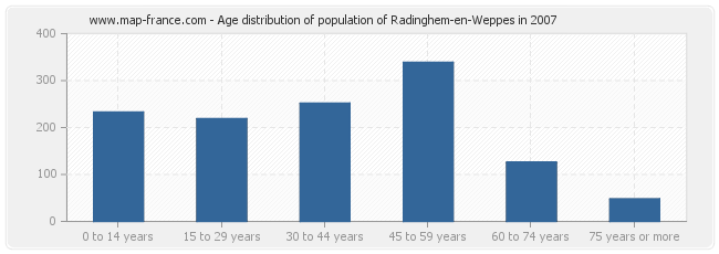 Age distribution of population of Radinghem-en-Weppes in 2007