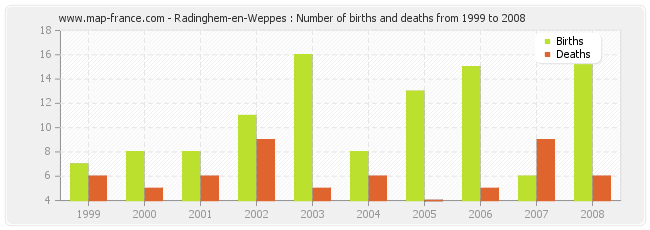 Radinghem-en-Weppes : Number of births and deaths from 1999 to 2008