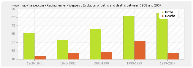 Radinghem-en-Weppes : Evolution of births and deaths between 1968 and 2007