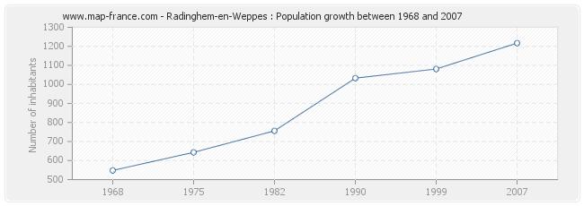 Population Radinghem-en-Weppes