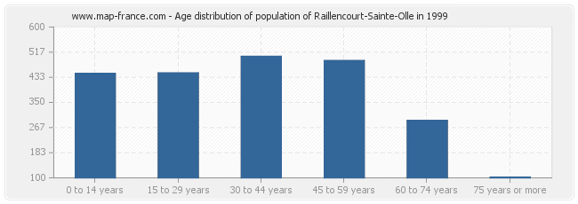 Age distribution of population of Raillencourt-Sainte-Olle in 1999