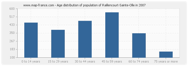 Age distribution of population of Raillencourt-Sainte-Olle in 2007