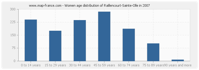 Women age distribution of Raillencourt-Sainte-Olle in 2007