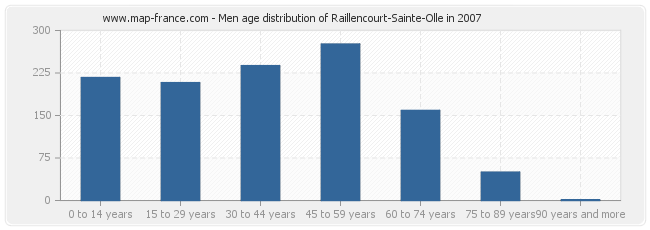 Men age distribution of Raillencourt-Sainte-Olle in 2007