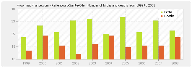 Raillencourt-Sainte-Olle : Number of births and deaths from 1999 to 2008