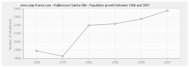 Population Raillencourt-Sainte-Olle