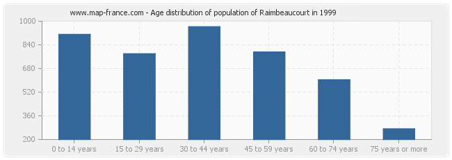 Age distribution of population of Raimbeaucourt in 1999