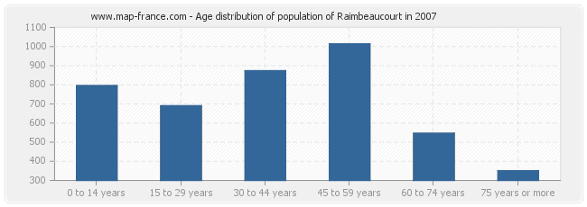 Age distribution of population of Raimbeaucourt in 2007