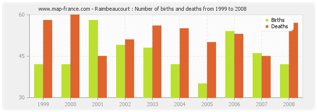 Raimbeaucourt : Number of births and deaths from 1999 to 2008