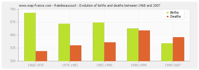 Raimbeaucourt : Evolution of births and deaths between 1968 and 2007