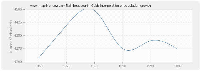 Raimbeaucourt : Cubic interpolation of population growth