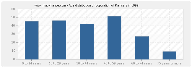 Age distribution of population of Rainsars in 1999