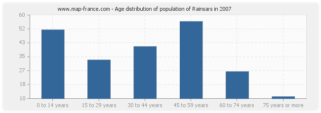 Age distribution of population of Rainsars in 2007