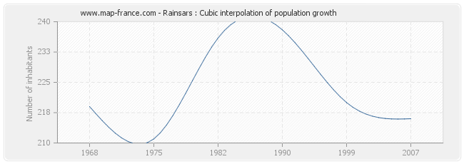 Rainsars : Cubic interpolation of population growth