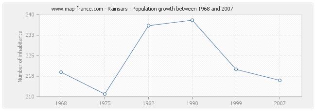 Population Rainsars