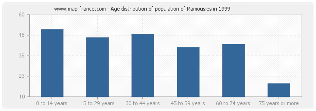Age distribution of population of Ramousies in 1999